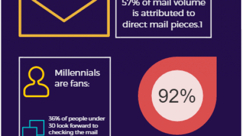 Direct Mail Marketing Stats Infographic