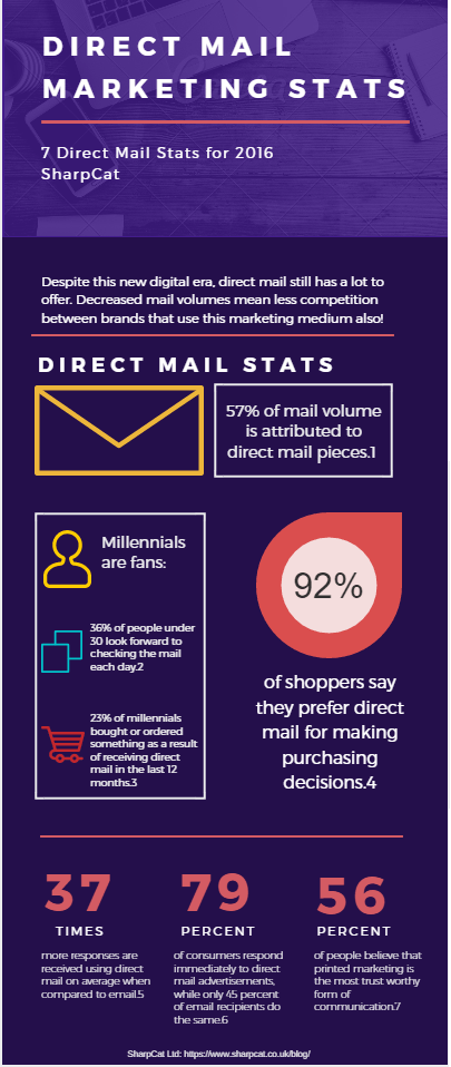 direct-mail-inforgraph-sc-2016